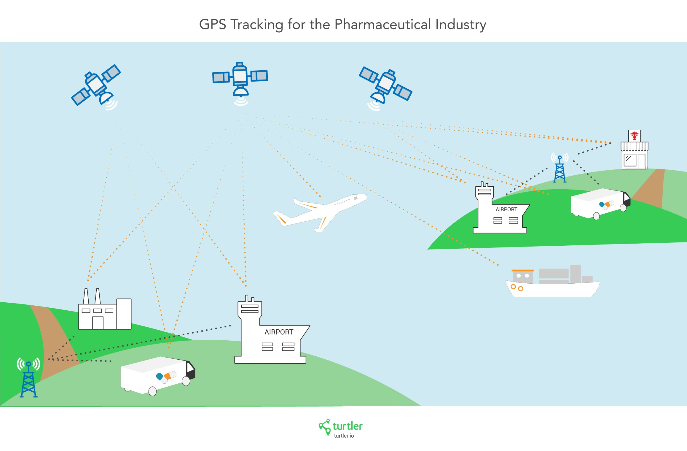 GPS Tracking for Pharmaceutical Industry